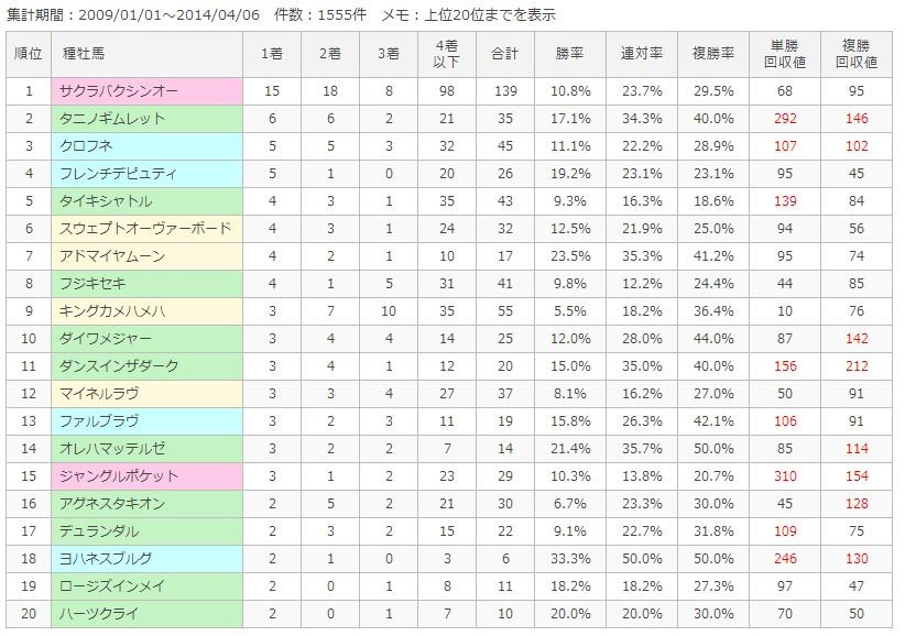 阪神芝1200m種牡馬別成績