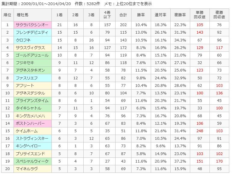 阪神ダート1200m種牡馬別成績
