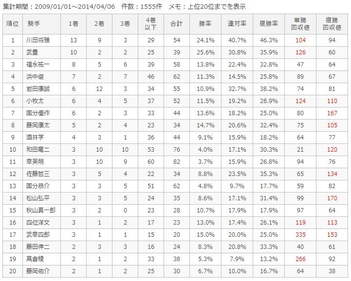 阪神芝1200m騎手別成績