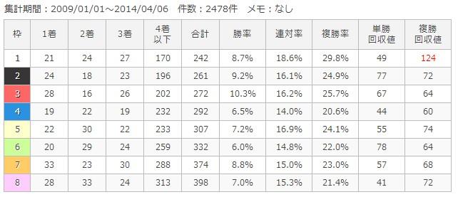 京都芝2000m枠順別成績