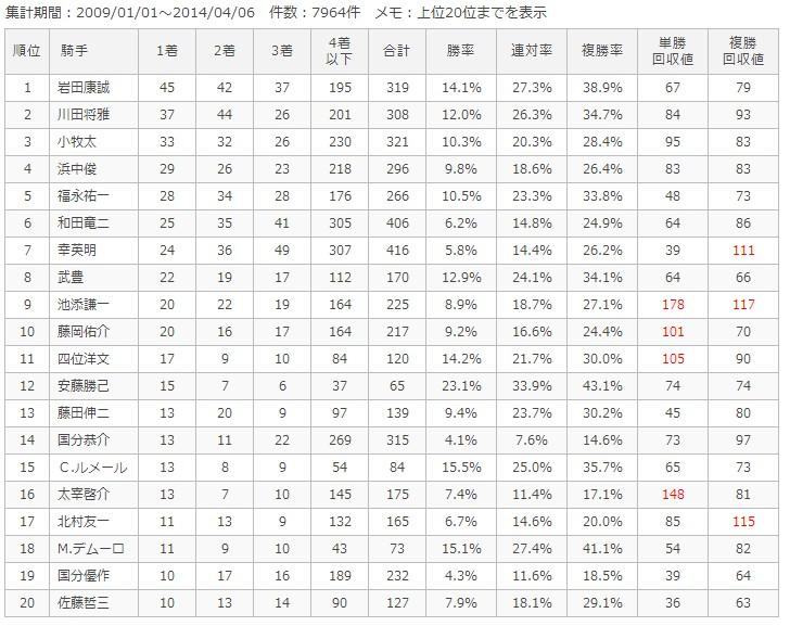 京都ダート1800m騎手別成績