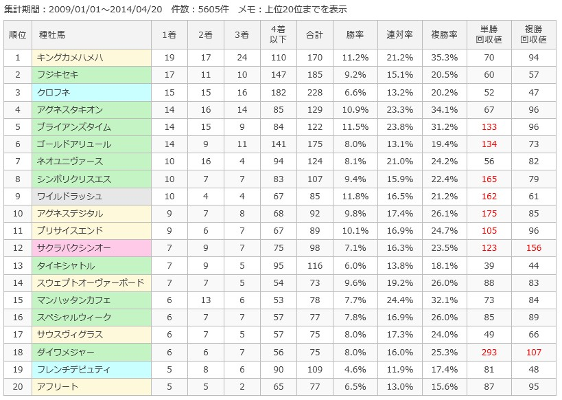 阪神ダート1400m種牡馬別成績