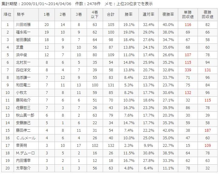 京都芝2000m騎手別成績