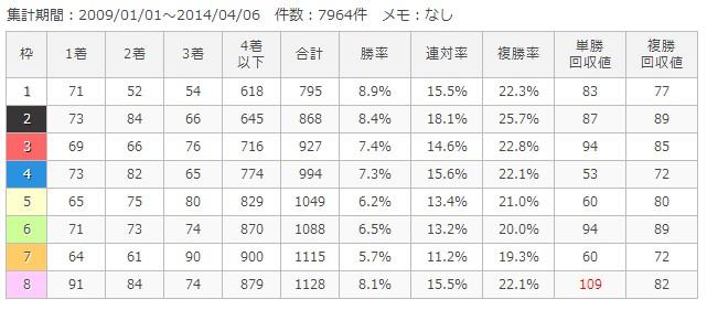 京都ダート1800m枠順別成績