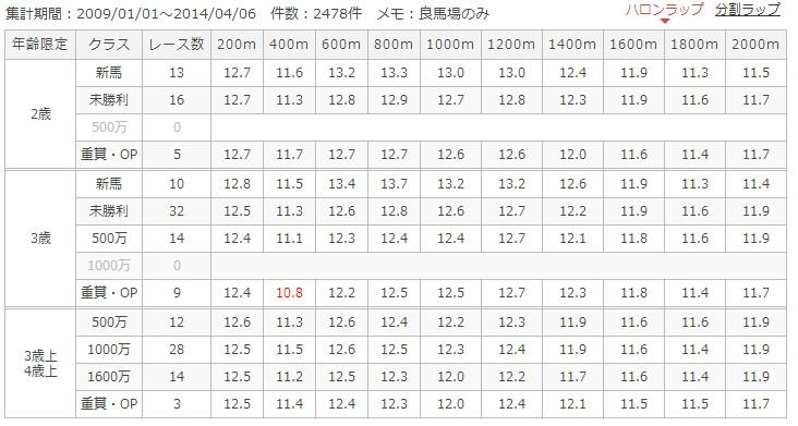 京都芝2000mラップ別成績