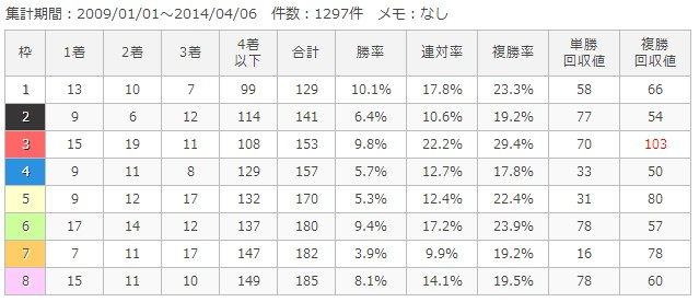 京都ダート1900m枠順別成績