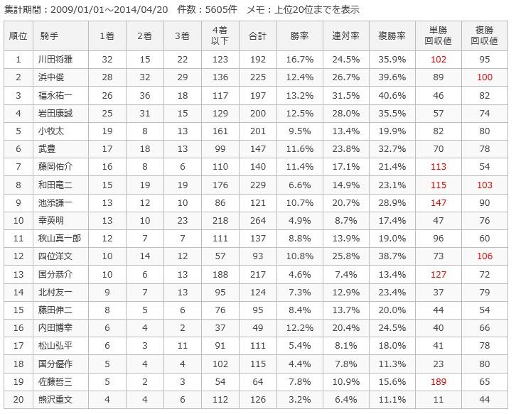 阪神ダート1400m騎手別成績