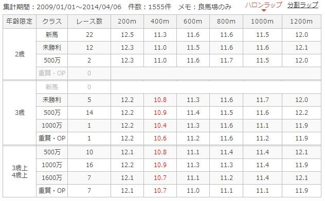 阪神芝1200mラップ別成績