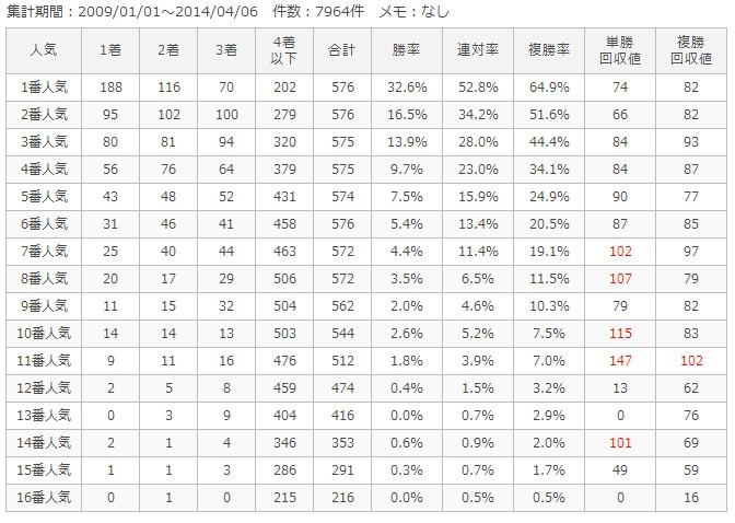 京都ダート1800m人気別成績