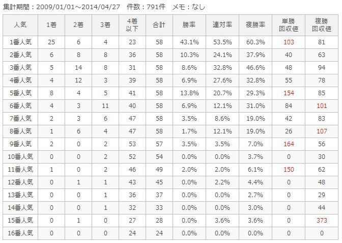 阪神ダート2000m人気別成績