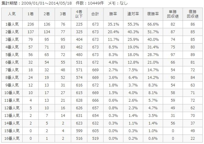 中山ダート1200m人気別成績