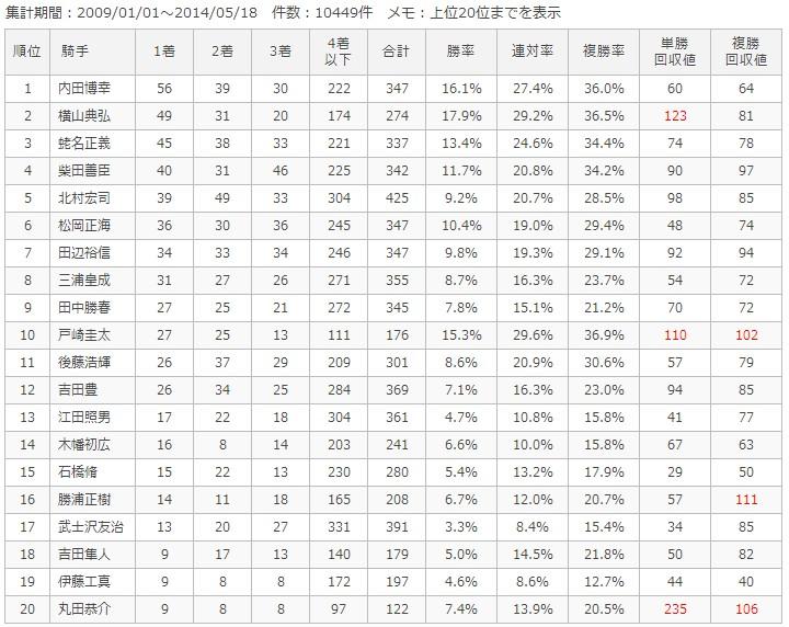 中山ダート1200m騎手別成績