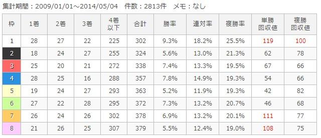 中山芝1200m枠順別成績