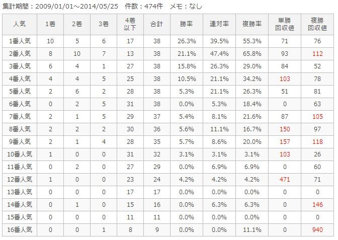 中山ダート2400m人気別成績