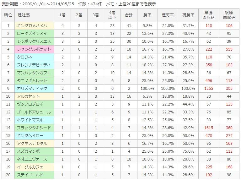 中山ダート2400m種牡馬別成績