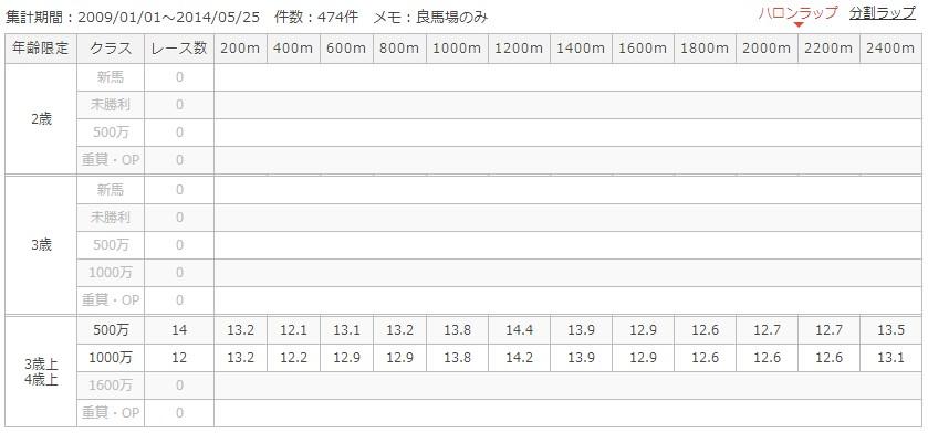 中山ダート2400mラップ別成績