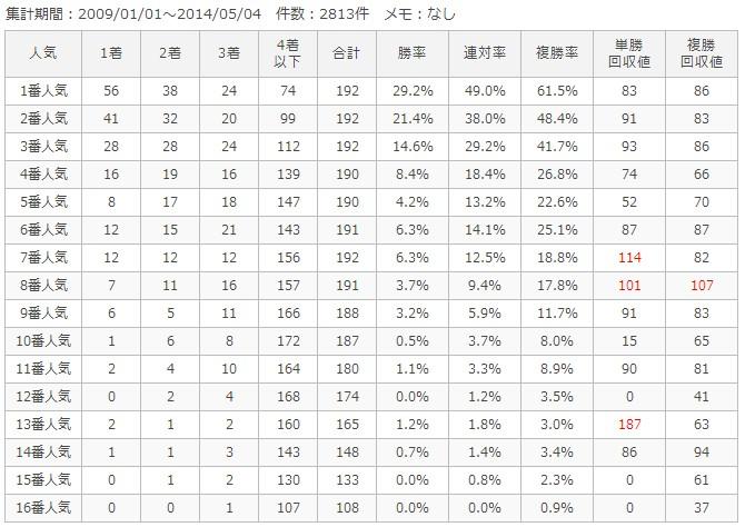 中山芝1200m人気別成績