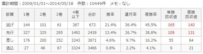 中山ダート1200m脚質別成績