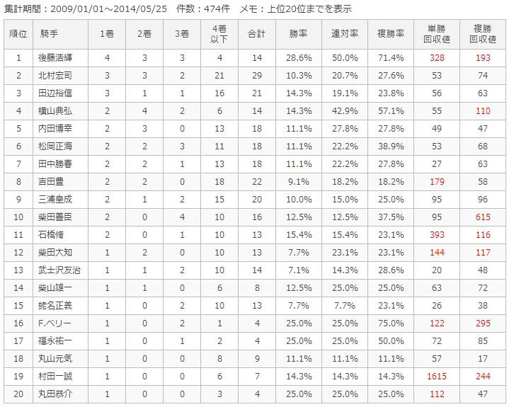 中山ダート2400m騎手別成績