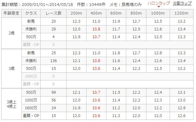 中山ダート1200mラップ別成績