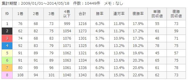 中山ダート1200m枠順別成績