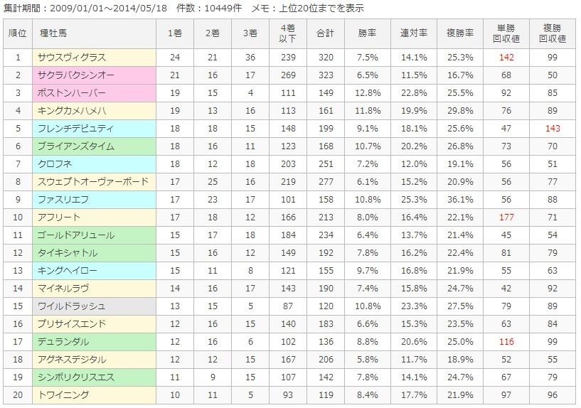 中山ダート1200m種牡馬別成績