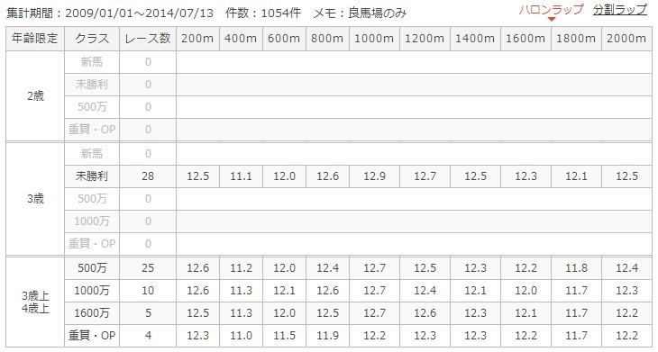 函館芝2000mラップ別成績