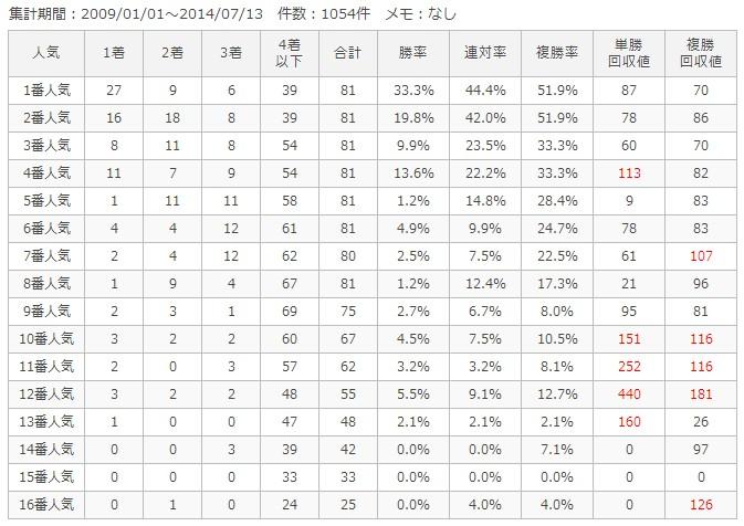 函館芝2000m人気別成績