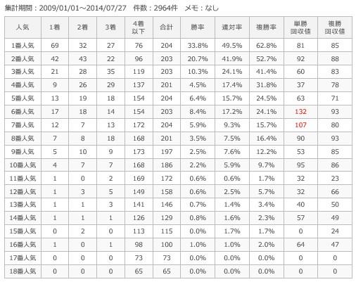 小倉芝2000m人気別成績