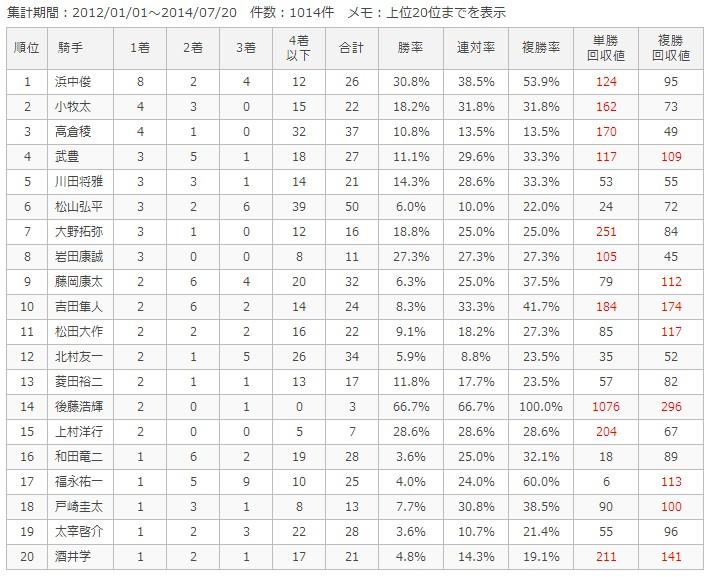 中京芝1600m騎手別成績