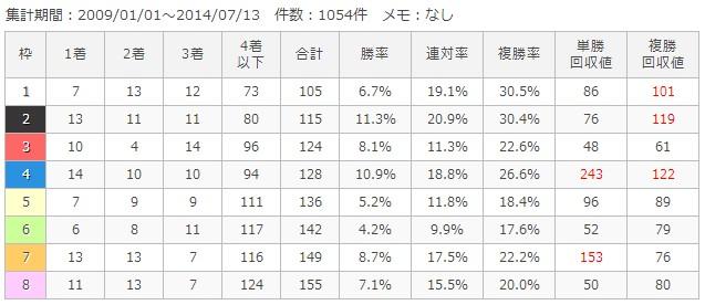 函館芝2000m枠順別成績