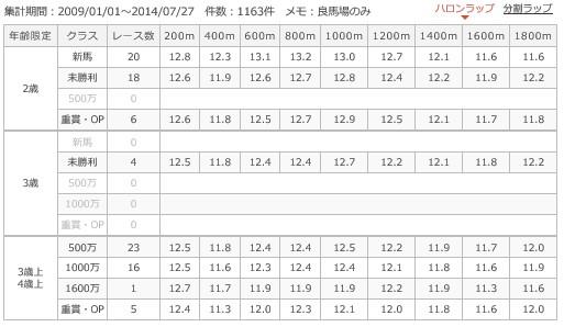 札幌芝1800mラップ別成績