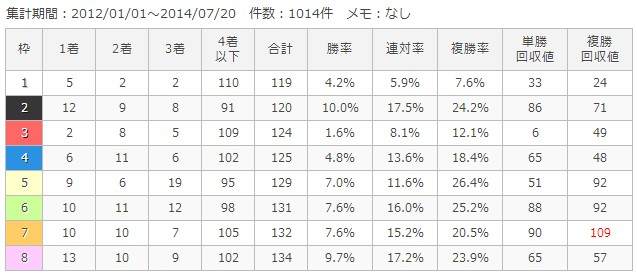 中京芝1600m枠順別成績