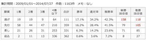 札幌芝1800m脚質別成績