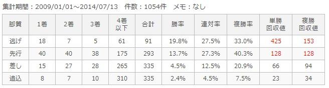函館芝2000m脚質別成績