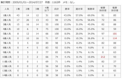 札幌芝1800m人気別成績