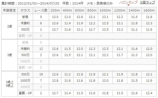 中京芝1600mラップ別成績