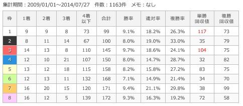 札幌芝1800m枠順別成績