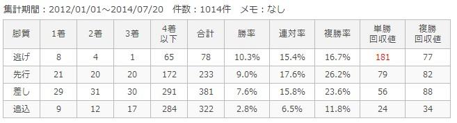 中京芝1600m脚質別成績