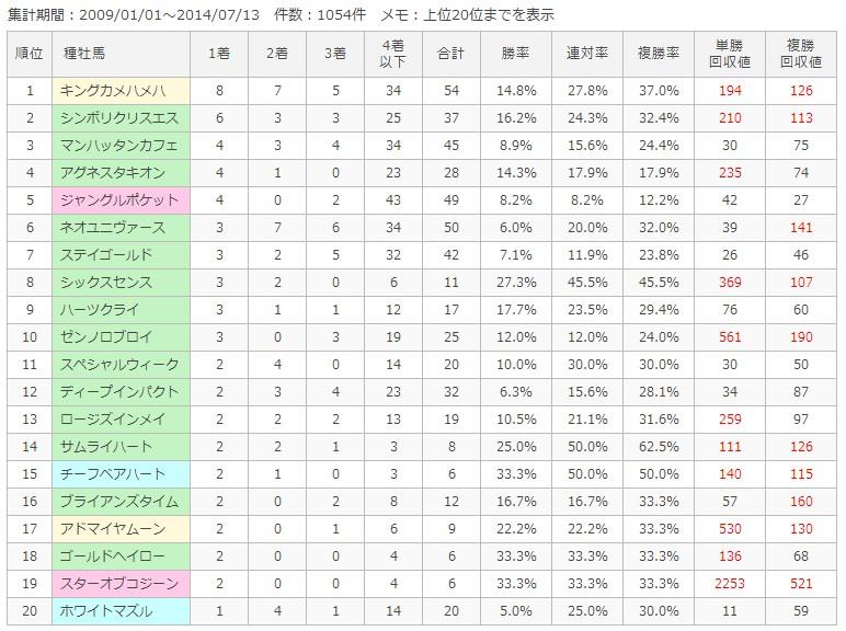 函館芝2000m種牡馬別成績