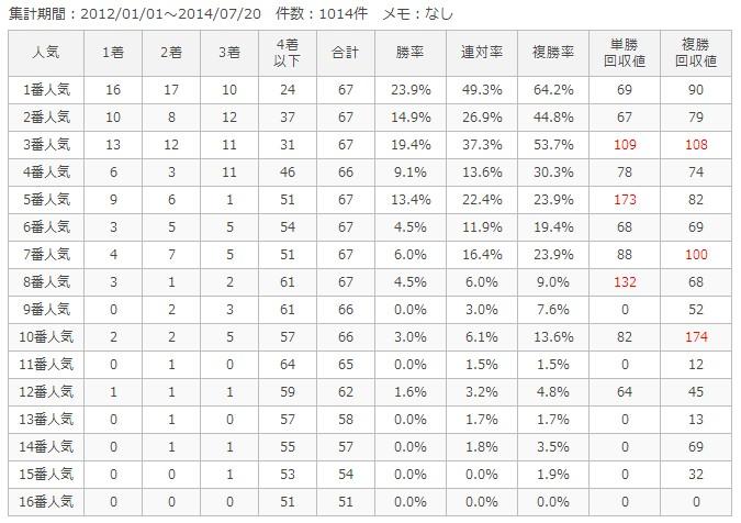 中京芝1600m人気別成績