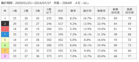 小倉芝2000m枠順別成績