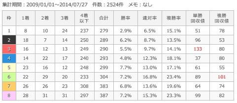 新潟芝1000m枠順別成績