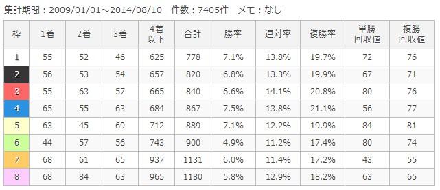 小倉芝1200m枠順別成績