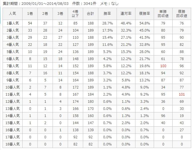新潟芝1600m人気別成績
