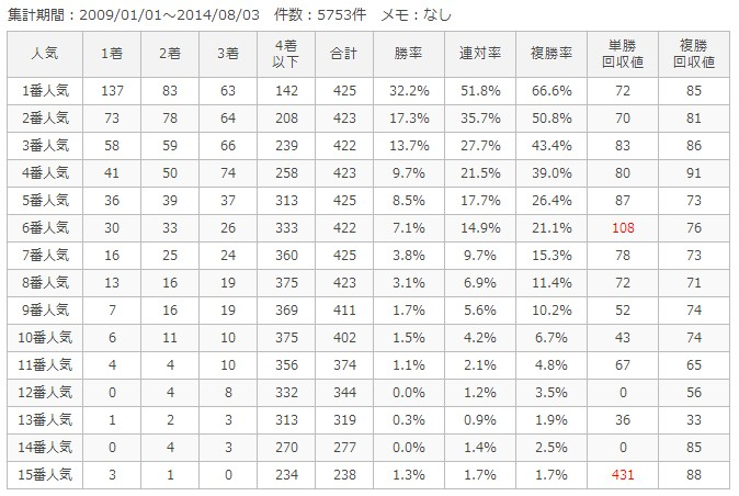 新潟ダート1800m人気別成績