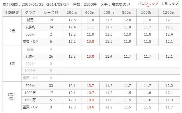 札幌芝1200mラップ別成績