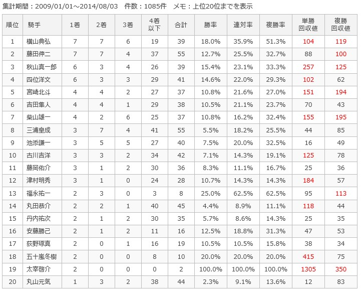 札幌芝2000m騎手別成績