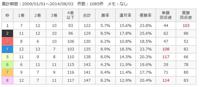 札幌芝2000m枠順別成績