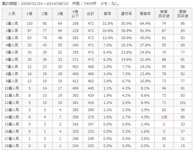小倉芝1200m人気別成績